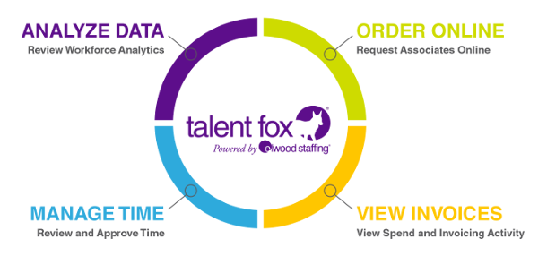 diagram of talent fox features